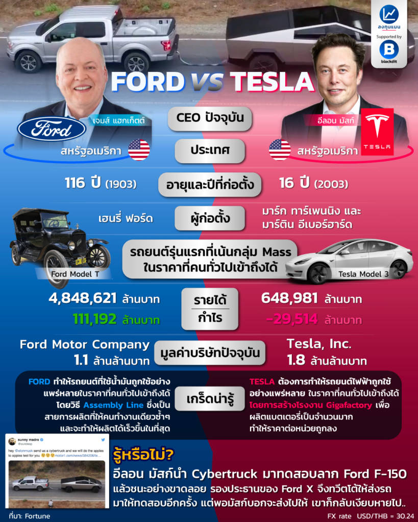 FORD vs TESLA